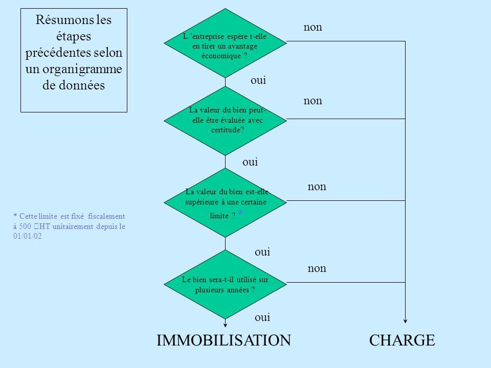 Résumons les étapes précédentes selon un organigramme de données Le bien sera-t-il utilisé sur plusieurs années .