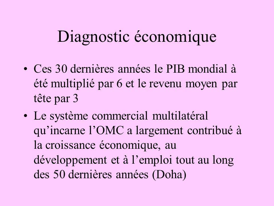 Diagnostic économique Ces 30 dernières années le PIB mondial à été multiplié par 6 et le revenu moyen par tête par 3 Le système commercial multilatéra