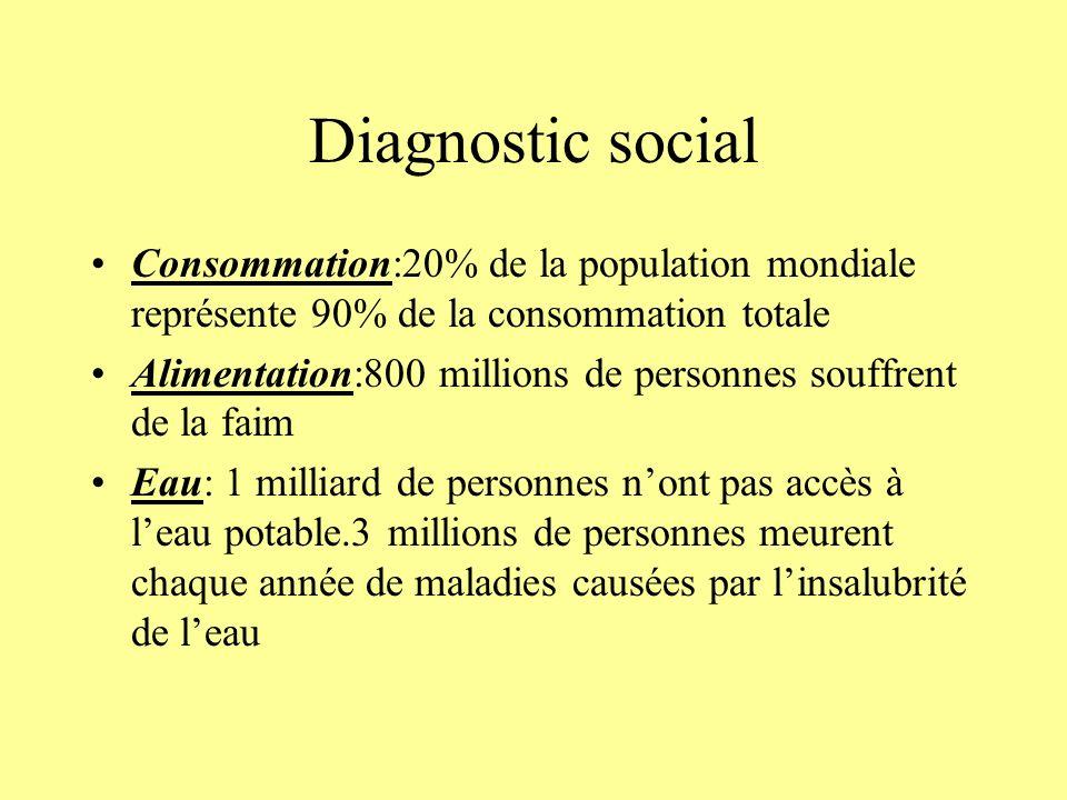 Diagnostic social Consommation:20% de la population mondiale représente 90% de la consommation totale Alimentation:800 millions de personnes souffrent