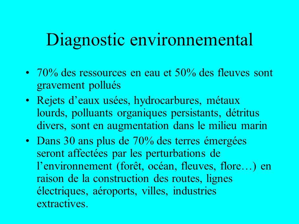 Diagnostic environnemental (suite) Méthode de destruction dabattage du bois : 2m3 darbres abattus pour produire 1m3 de grumes.