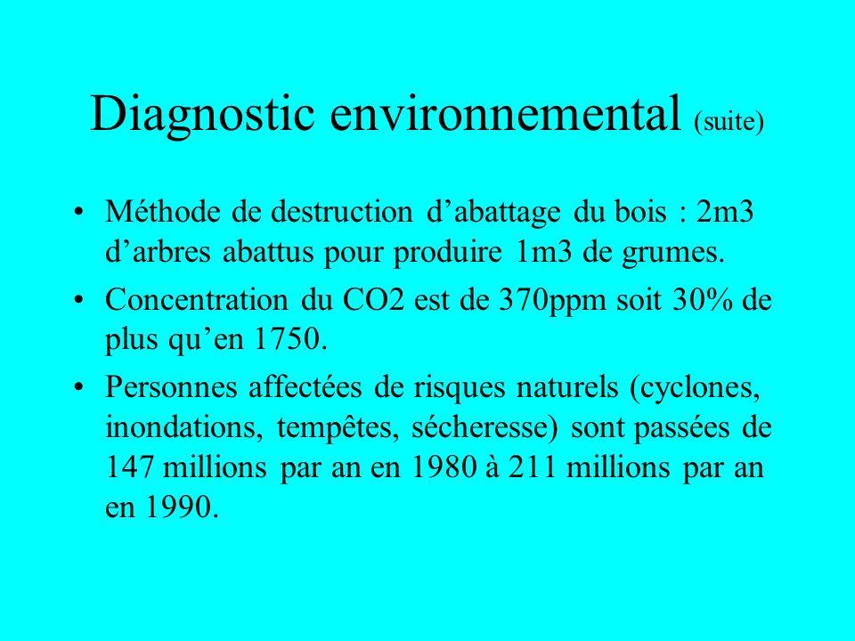 Diagnostic environnemental (suite) Méthode de destruction dabattage du bois : 2m3 darbres abattus pour produire 1m3 de grumes. Concentration du CO2 es
