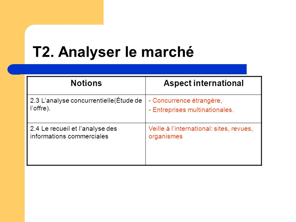 T2. Analyser le marché NotionsAspect international 2.3 Lanalyse concurrentielle(Étude de loffre). - Concurrence étrangère, - Entreprises multinational