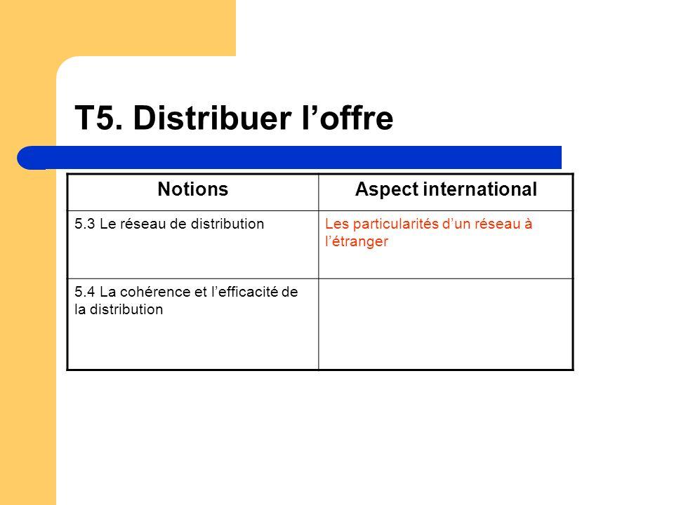 T5. Distribuer loffre NotionsAspect international 5.3 Le réseau de distributionLes particularités dun réseau à létranger 5.4 La cohérence et lefficaci