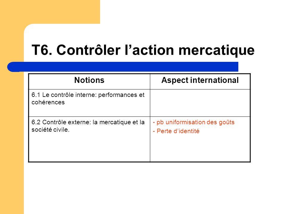 T6. Contrôler laction mercatique NotionsAspect international 6.1 Le contrôle interne: performances et cohérences 6.2 Contrôle externe: la mercatique e