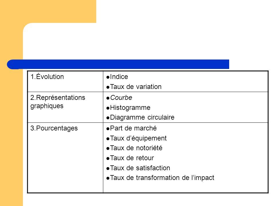 1.Évolution Indice Taux de variation 2.Représentations graphiques Courbe Histogramme Diagramme circulaire 3.Pourcentages Part de marché Taux déquipement Taux de notoriété Taux de retour Taux de satisfaction Taux de transformation de limpact