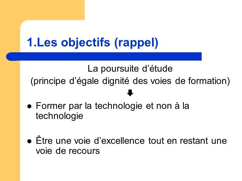 1.Les objectifs (rappel) La poursuite détude (principe dégale dignité des voies de formation) Former par la technologie et non à la technologie Être une voie dexcellence tout en restant une voie de recours