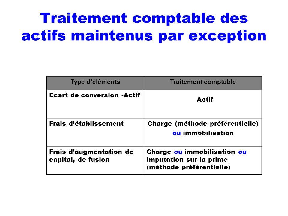 Traitement comptable des actifs maintenus par exception Type délémentsTraitement comptable Ecart de conversion -Actif Actif Frais détablissementCharge