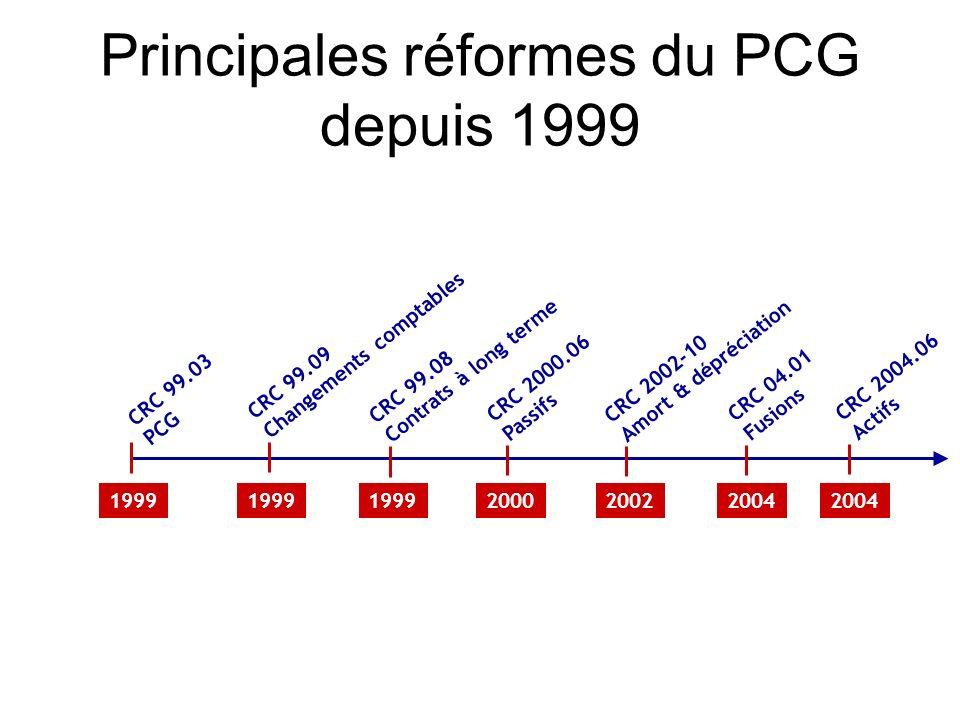 Principales réformes du PCG depuis 1999 CRC 99.03 PCG CRC 2000.06 Passifs CRC 04.01 Fusions CRC 99.09 Changements comptables CRC 99.08 Contrats à long