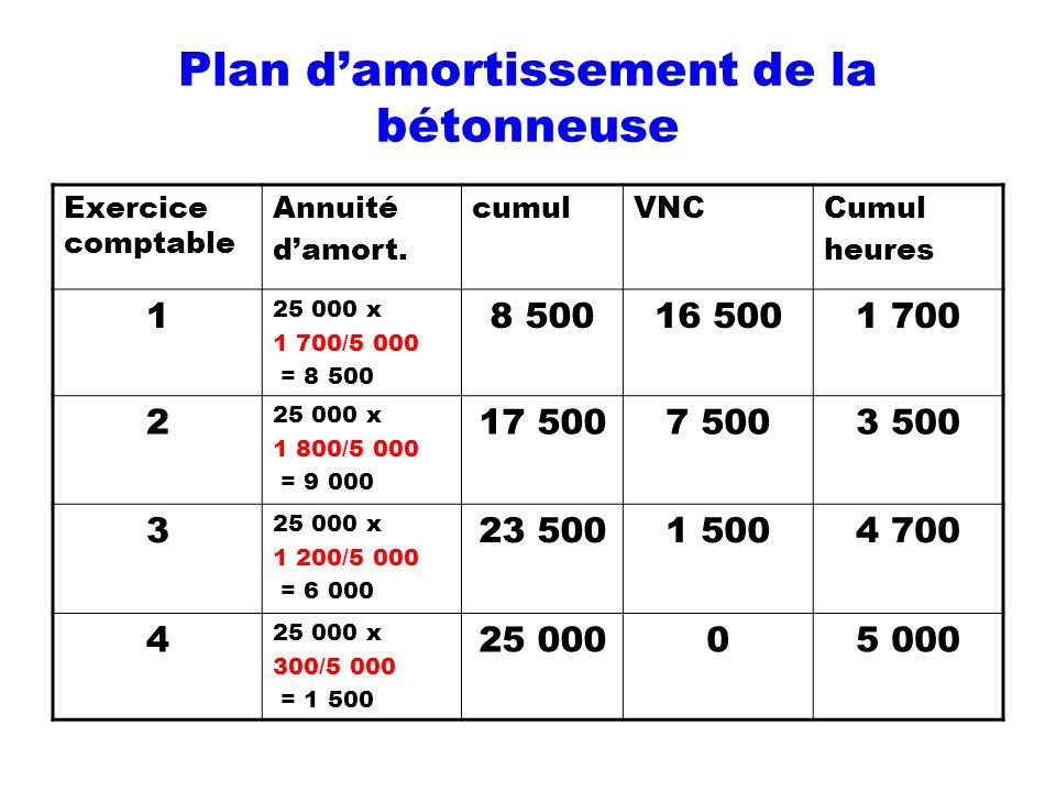 Plan damortissement de la bétonneuse Exercice comptable Annuité damort. cumulVNCCumul heures 1 25 000 x 1 700/5 000 = 8 500 8 50016 5001 700 2 25 000