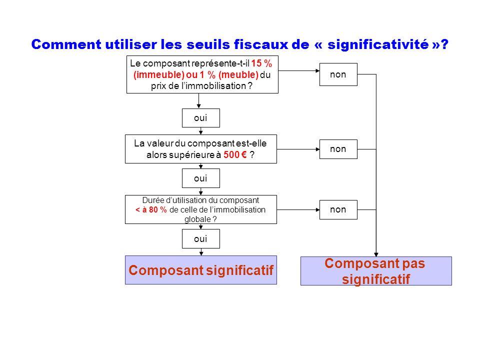 Comment utiliser les seuils fiscaux de « significativité »? Le composant représente-t-il 15 % (immeuble) ou 1 % (meuble) du prix de limmobilisation ?