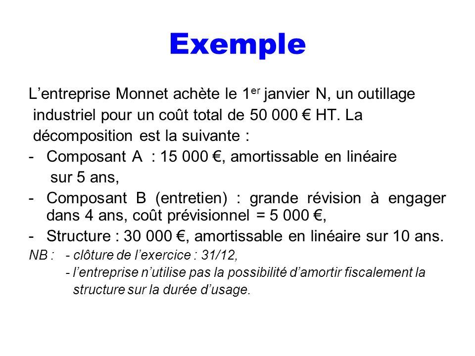 Exemple Lentreprise Monnet achète le 1 er janvier N, un outillage industriel pour un coût total de 50 000 HT. La décomposition est la suivante : -Comp