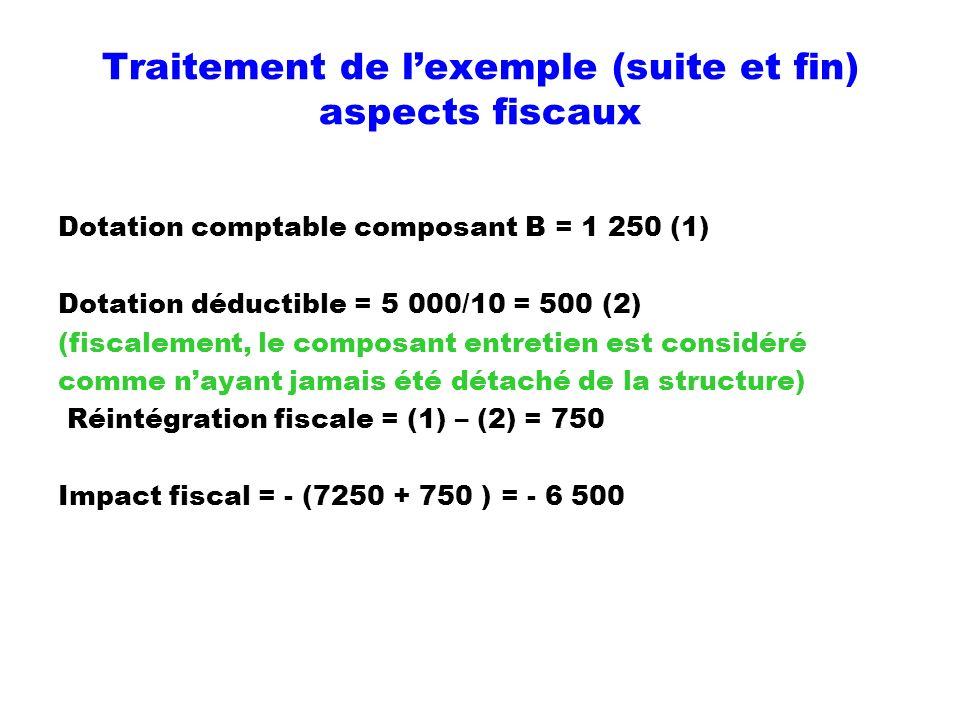 Traitement de lexemple (suite et fin) aspects fiscaux Dotation comptable composant B = 1 250 (1) Dotation déductible = 5 000/10 = 500 (2) (fiscalement
