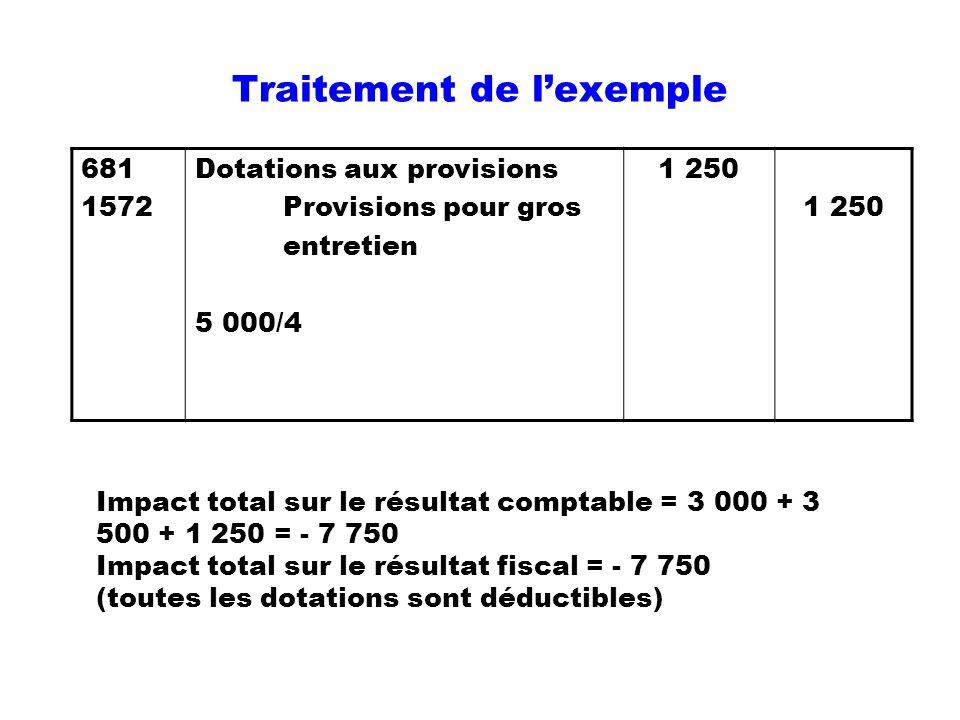 Traitement de lexemple 681 1572 Dotations aux provisions Provisions pour gros entretien 5 000/4 1 250 1 250 Impact total sur le résultat comptable = 3