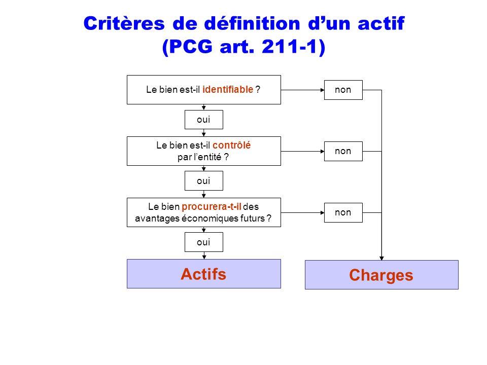 Critères de définition dun actif (PCG art. 211-1) Le bien est-il identifiable ? oui non Le bien est-il contrôlé par lentité ? oui Le bien procurera-t-