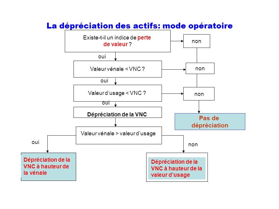 La dépréciation des actifs: mode opératoire Existe-t-il un indice de perte de valeur ? non Valeur vénale < VNC ? Valeur dusage < VNC ? non Pas de dépr