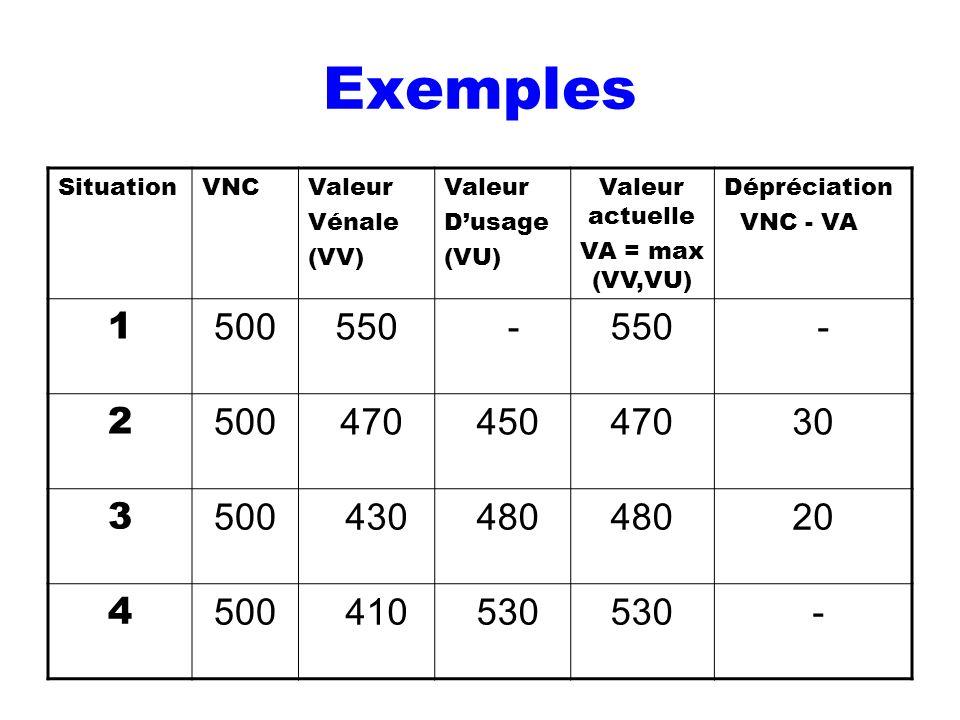Exemples SituationVNCValeur Vénale (VV) Valeur Dusage (VU) Valeur actuelle VA = max (VV,VU) Dépréciation VNC - VA 1 500550 - - 2 500 470 45047030 3 50