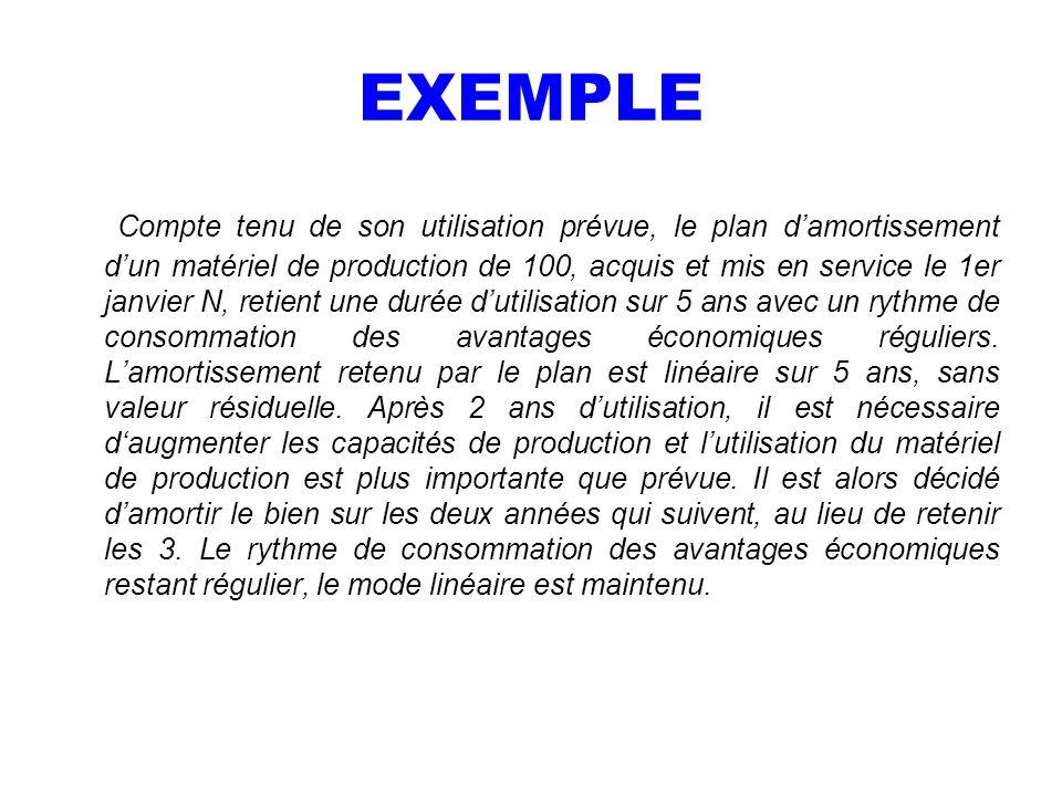 EXEMPLE Compte tenu de son utilisation prévue, le plan damortissement dun matériel de production de 100, acquis et mis en service le 1er janvier N, re