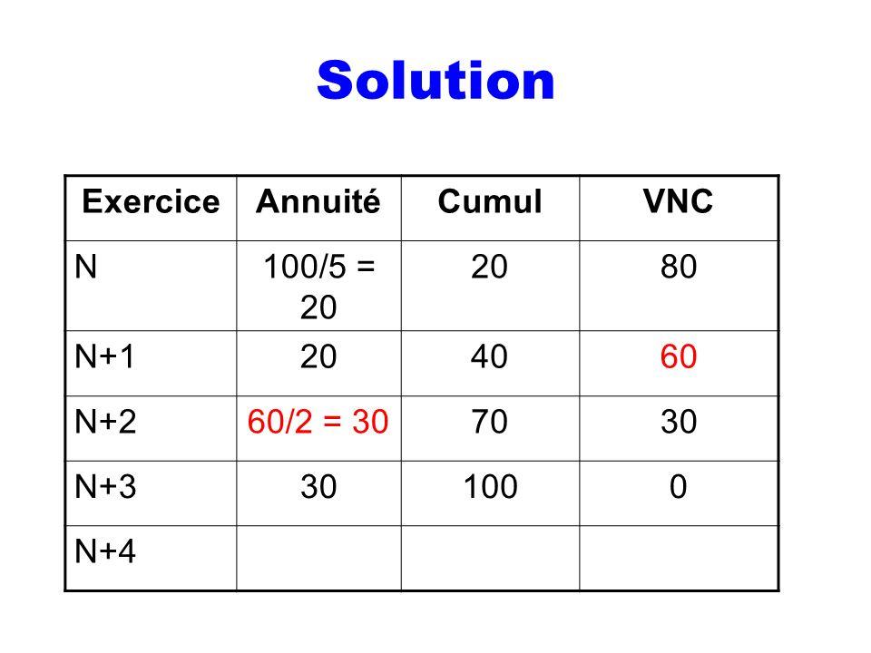 Solution ExerciceAnnuitéCumulVNC N100/5 = 20 2080 N+1204060 N+260/2 = 307030 N+3301000 N+4