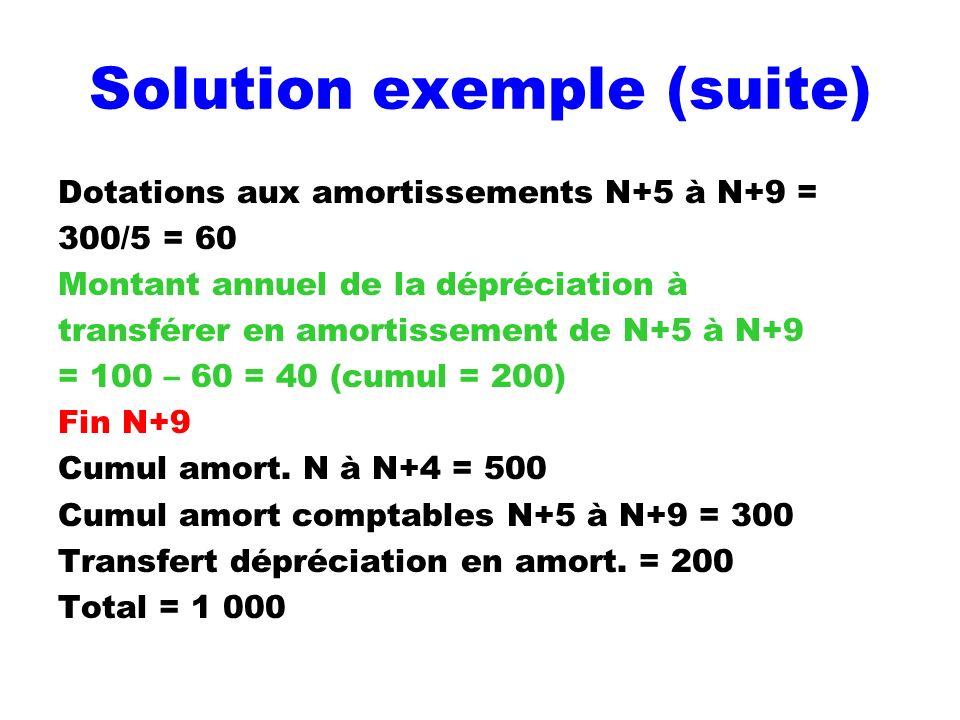 Solution exemple (suite) Dotations aux amortissements N+5 à N+9 = 300/5 = 60 Montant annuel de la dépréciation à transférer en amortissement de N+5 à
