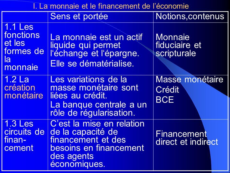 Sens et portéeNotions,contenus 1.1 Les fonctions et les formes de la monnaie La monnaie est un actif liquide qui permet léchange et lépargne. Elle se