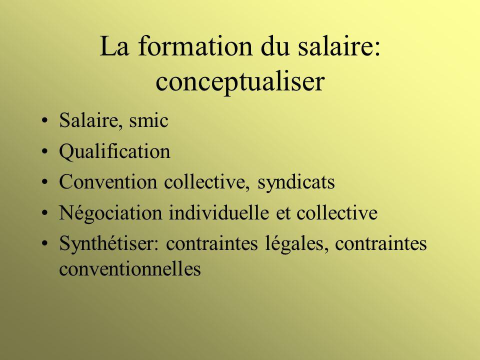 La formation du salaire: conceptualiser Salaire, smic Qualification Convention collective, syndicats Négociation individuelle et collective Synthétise