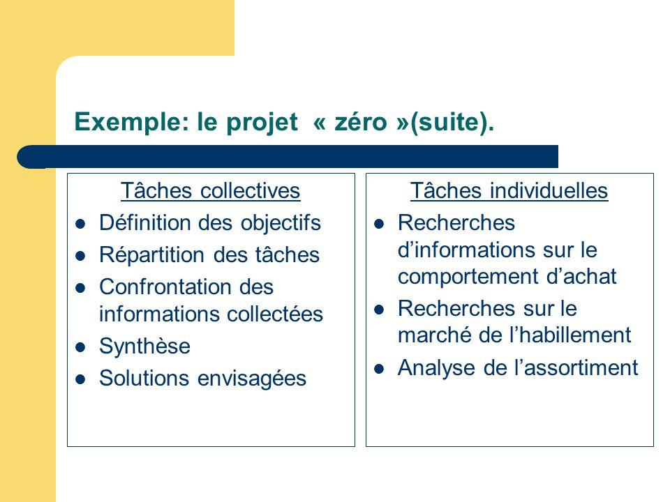 Exemple: le projet « zéro »(suite). Tâches collectives Définition des objectifs Répartition des tâches Confrontation des informations collectées Synth