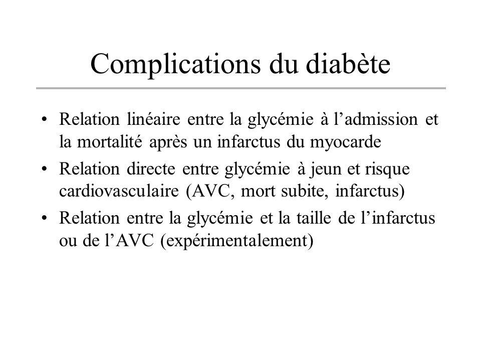 Complications du diabète Relation linéaire entre la glycémie à ladmission et la mortalité après un infarctus du myocarde Relation directe entre glycém