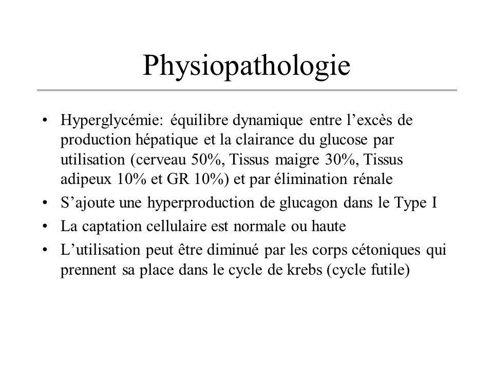Hyperglycémie: équilibre dynamique entre lexcès de production hépatique et la clairance du glucose par utilisation (cerveau 50%, Tissus maigre 30%, Ti