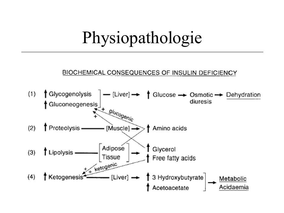 Complications du diabète Identiques en fréquence et en gravité quelque soit le type de diabète Collagène: « Stiff joint syndrome » Neuropathie: sensitive ou sensitivo motrice, associée parfois à une dysautonomie avec parésie gastrique, de la vessie, diarrhées, hypotension posturale…