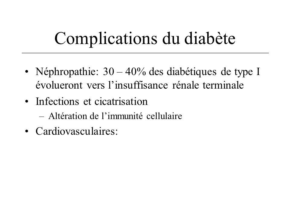 Complications du diabète Néphropathie: 30 – 40% des diabétiques de type I évolueront vers linsuffisance rénale terminale Infections et cicatrisation –