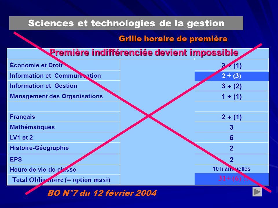 Grille horaire de première BO N°7 du 12 février 2004 rentiel de certification… Sciences et technologies de la gestion 55 LV1 et 2 33 Mathématiques 10 h annuelles Heure de vie de classe 22 EPS 22 Histoire-Géographie 2 + (1) Français 1 + (1) Management des Organisations 3 + (2)2 + (1) Information et Gestion 1 + (2)2 + (3) Information et Communication 3 + (1) Économie et Droit GESTIONCOMMUNICATION Total Obligatoire (= option maxi)29 (+6) 2 + (3) Première indifférenciée devient impossible 31+ (6) !!