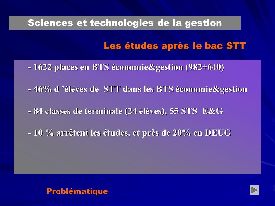 Les études après le bac STT - 1622 places en BTS économie&gestion (982+640) - 46% d élèves de STT dans les BTS économie&gestion - 84 classes de terminale (24 élèves), 55 STS E&G - 10 % arrêtent les études, et près de 20% en DEUG Problématique Sciences et technologies de la gestion