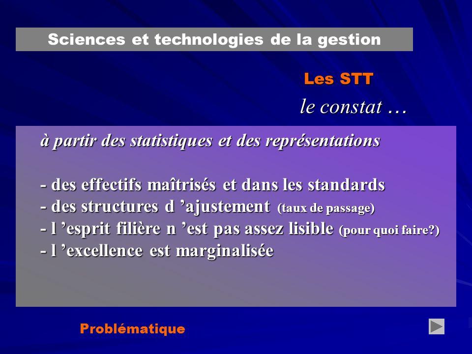 Les STT le constat … à partir des statistiques et des représentations - des effectifs maîtrisés et dans les standards - des structures d ajustement (taux de passage) - l esprit filière n est pas assez lisible (pour quoi faire ) - l excellence est marginalisée Problématique référentiel de certification… Sciences et technologies de la gestion