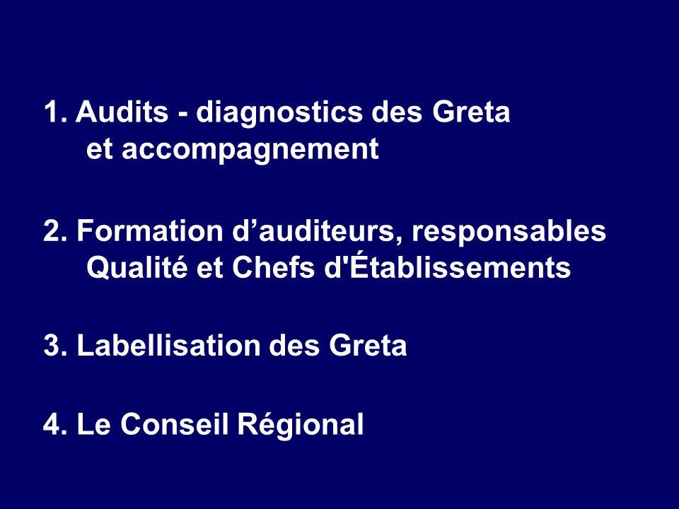 1. Audits - diagnostics des Greta et accompagnement 2. Formation dauditeurs, responsables Qualité et Chefs d'Établissements 3. Labellisation des Greta