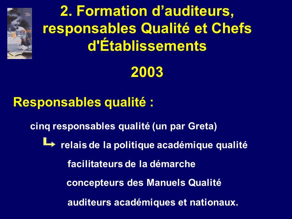 Responsables qualité : cinq responsables qualité (un par Greta) relais de la politique académique qualité facilitateurs de la démarche concepteurs des