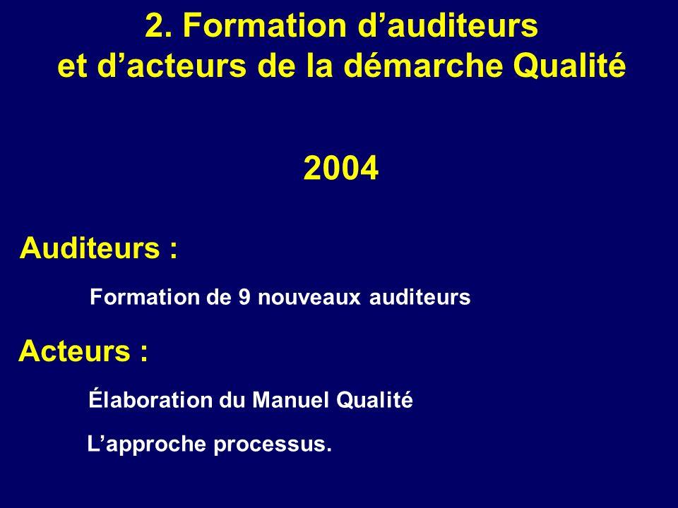 Auditeurs : Formation de 9 nouveaux auditeurs 2. Formation dauditeurs et dacteurs de la démarche Qualité 2004 Acteurs : Élaboration du Manuel Qualité