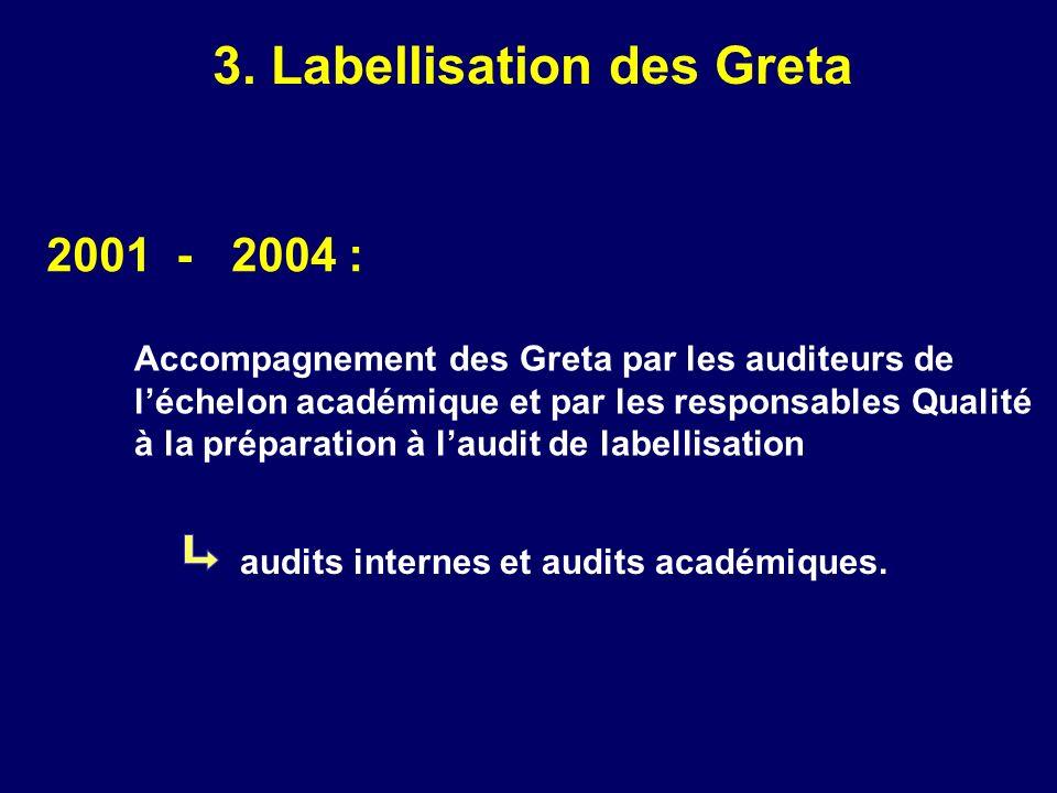 3. Labellisation des Greta 2001 - 2004 : Accompagnement des Greta par les auditeurs de léchelon académique et par les responsables Qualité à la prépar