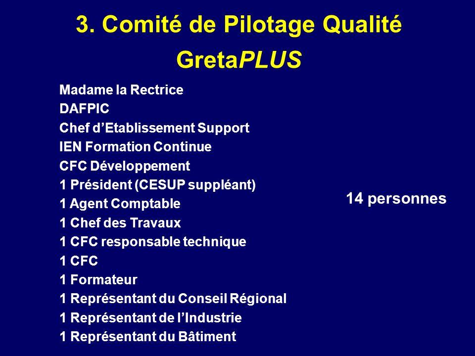 3. Comité de Pilotage Qualité GretaPLUS Madame la Rectrice DAFPIC Chef dEtablissement Support IEN Formation Continue CFC Développement 1 Président (CE
