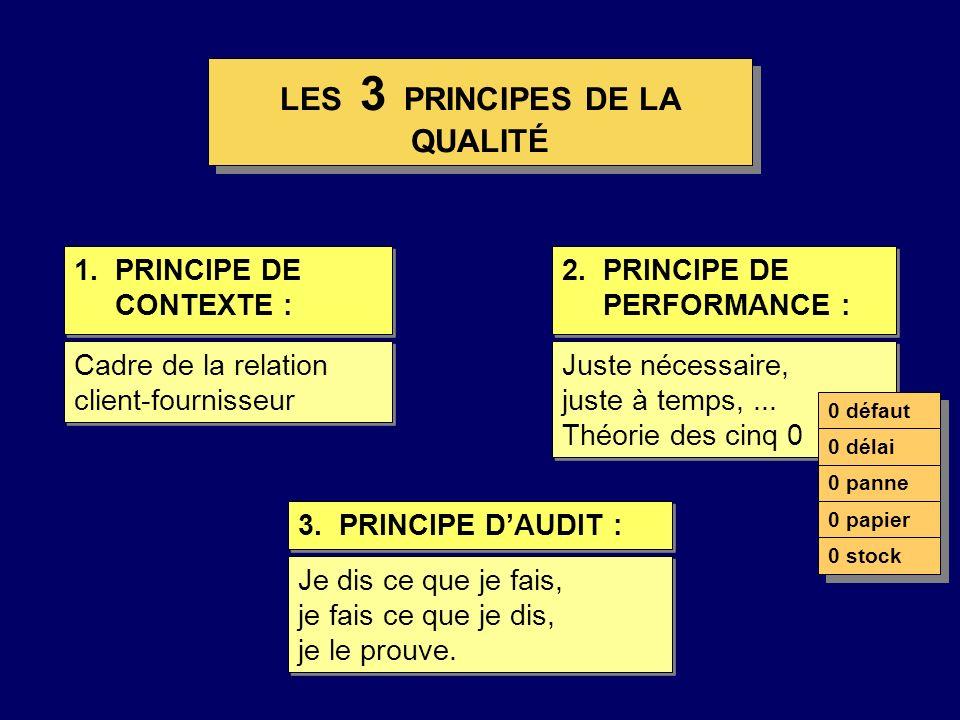 Cadre de la relation client-fournisseur 2.PRINCIPE DE PERFORMANCE : Juste nécessaire, juste à temps,... Théorie des cinq 0 Juste nécessaire, juste à t