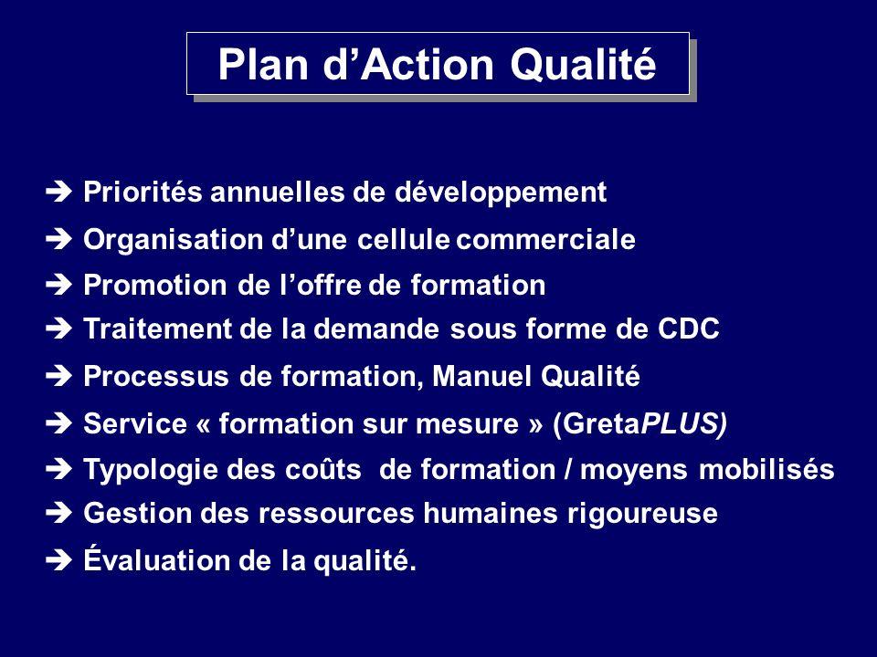 Plan dAction Qualité Priorités annuelles de développement Organisation dune cellule commerciale Promotion de loffre de formation Traitement de la dema
