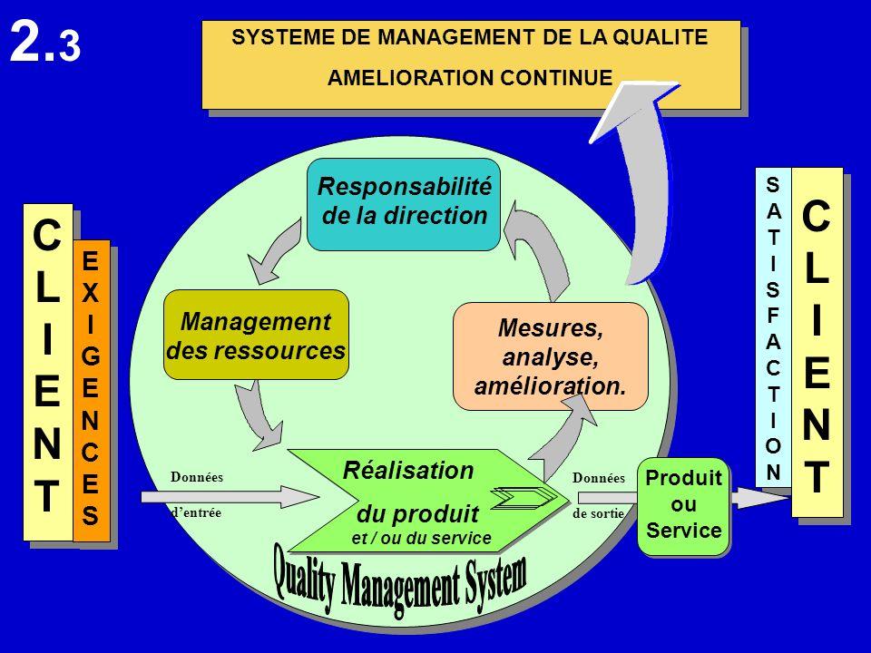 SYSTEME DE MANAGEMENT DE LA QUALITE AMELIORATION CONTINUE SYSTEME DE MANAGEMENT DE LA QUALITE AMELIORATION CONTINUE CLIENTCLIENT CLIENTCLIENT EXIGENCE