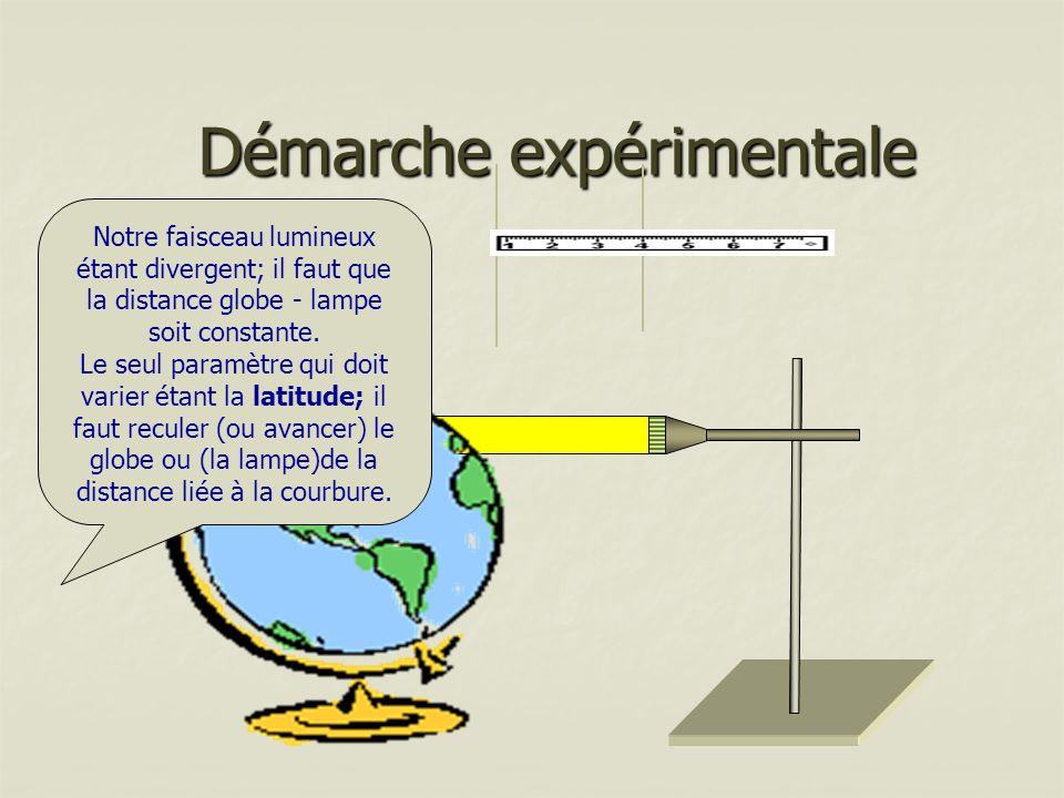 Démarche expérimentale Notre faisceau lumineux étant divergent; il faut que la distance globe - lampe soit constante. Le seul paramètre qui doit varie