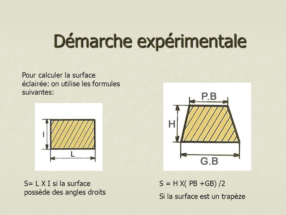 Démarche expérimentale Pour calculer la surface éclairée: on utilise les formules suivantes: S= L X I si la surface possède des angles droits S = H X(
