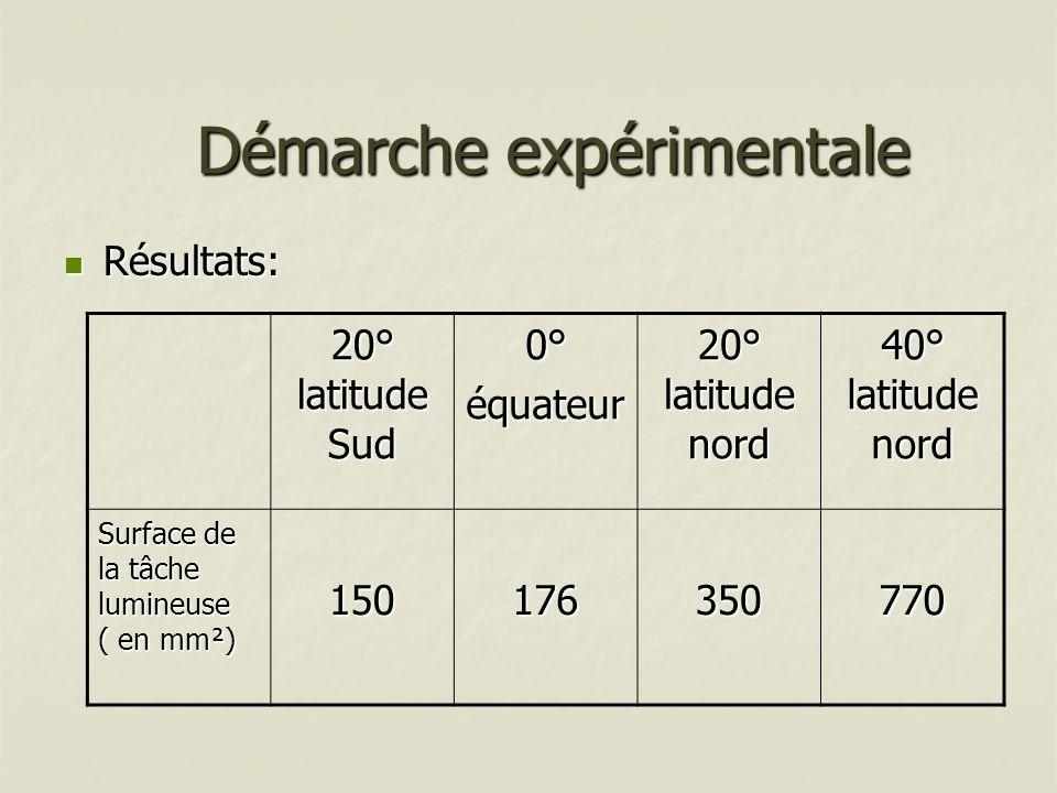 Résultats: Résultats: Démarche expérimentale 20° latitude Sud 0°équateur 20° latitude nord 40° latitude nord Surface de la tâche lumineuse ( en mm²) 1