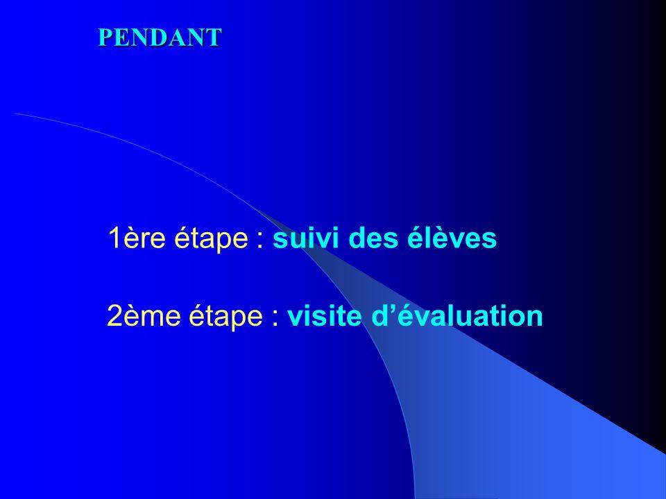 6ème étape : demande de subventions complémentaires Rectorat / DAREIC (lettre motivation élèves) Région Principe du cofinancement : Leonardo, Région, rectorat, famille, autres… AVANT