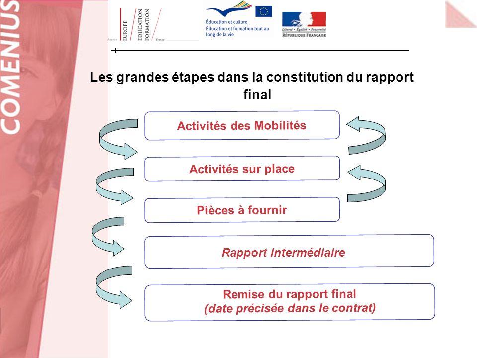 Les grandes étapes dans la constitution du rapport final Activités des Mobilités Pièces à fournir Remise du rapport final (date précisée dans le contr