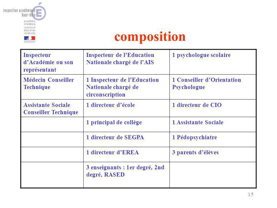15 composition Inspecteur dAcadémie ou son représentant Inspecteur de lEducation Nationale chargé de lAIS 1 psychologue scolaire Médecin Conseiller Te