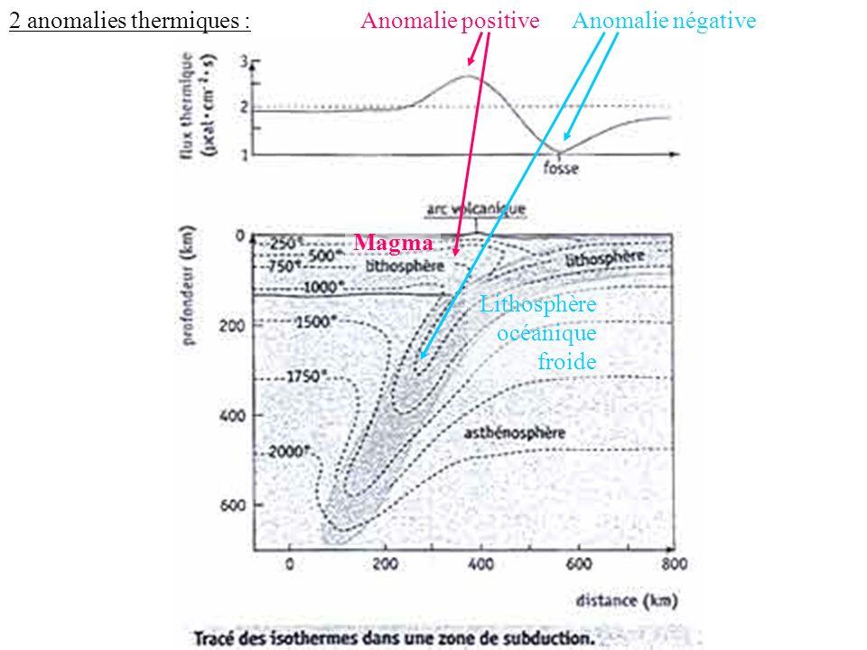 Anomalie positiveAnomalie négative Magma Lithosphère océanique froide 2 anomalies thermiques :