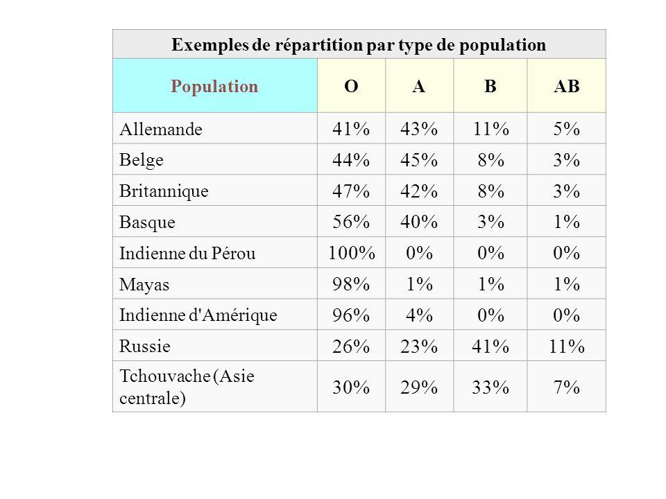 Exemples de répartition par type de population PopulationOABAB Allemande 41%43%11%5% Belge 44%45%8%3% Britannique 47%42%8%3% Basque 56%40%3%1% Indienn