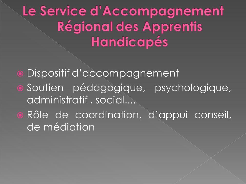 Dispositif daccompagnement Soutien pédagogique, psychologique, administratif, social....